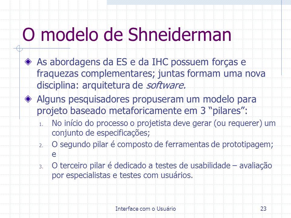 O modelo de Shneiderman