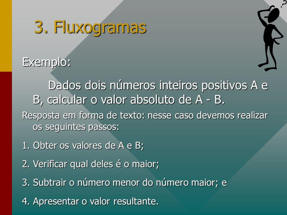 3. Fluxogramas Exemplo: Dados dois números inteiros positivos A e B, calcular o valor absoluto de A - B.
