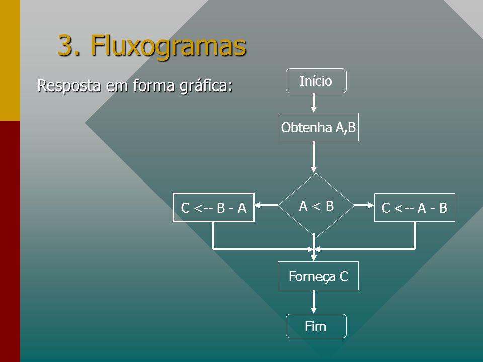 3. Fluxogramas Resposta em forma gráfica: Início Obtenha A,B A < B