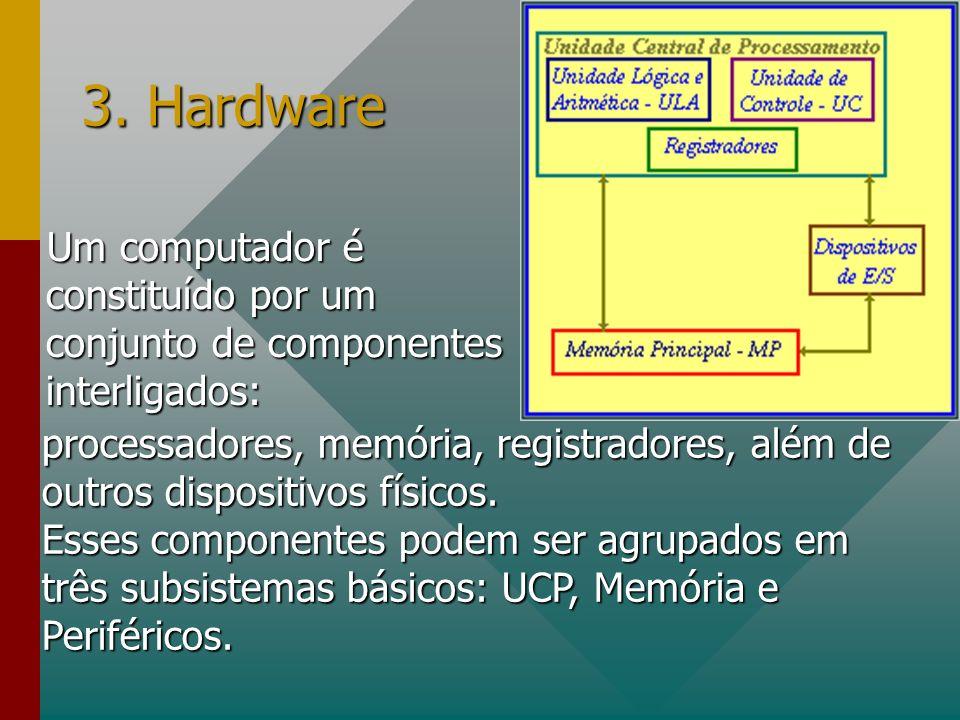 3. Hardware Um computador é constituído por um conjunto de componentes interligados: