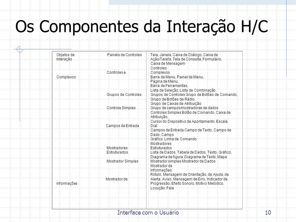 Os Componentes da Interação H/C