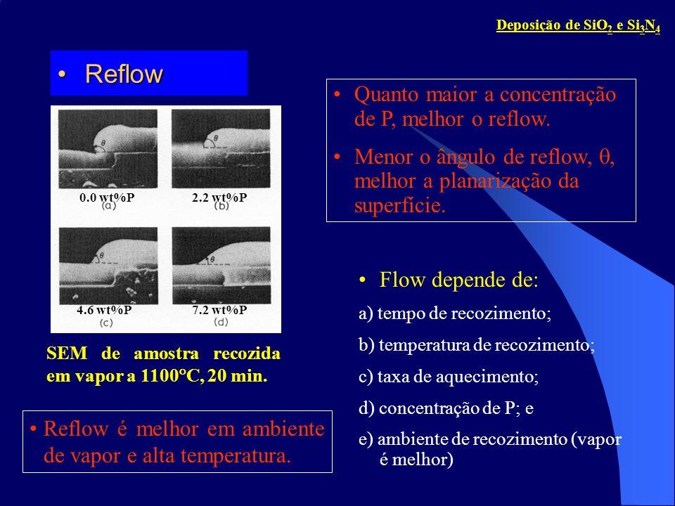 Reflow Quanto maior a concentração de P, melhor o reflow.