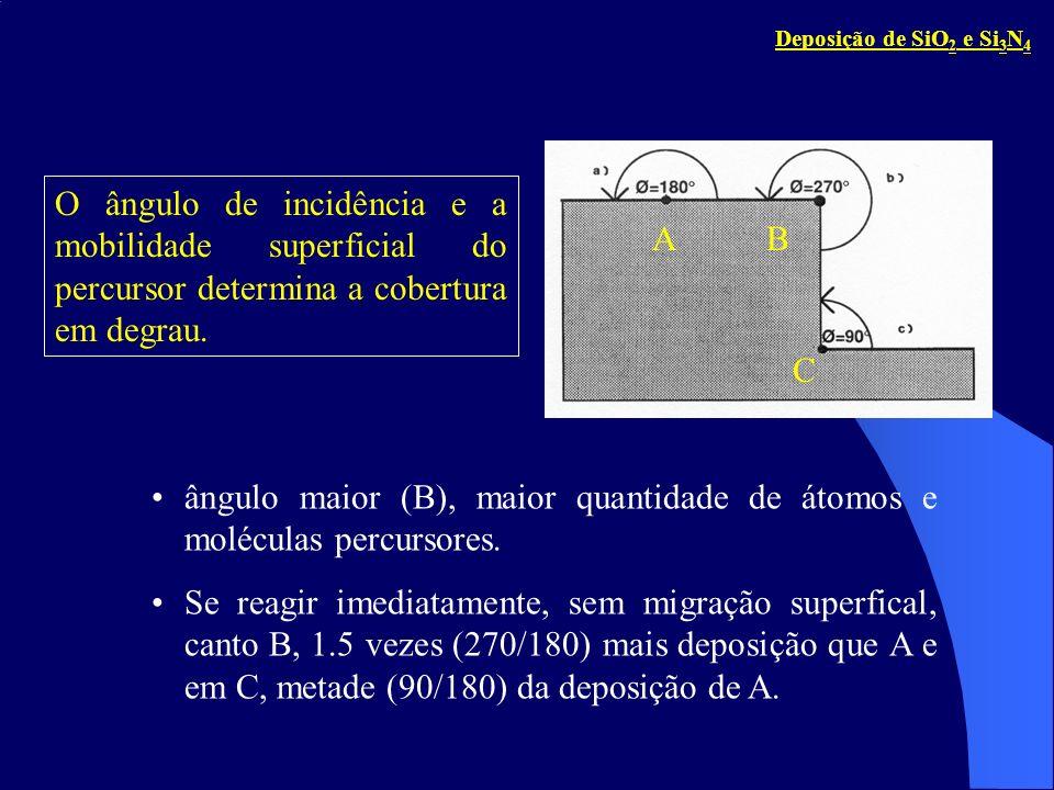 ângulo maior (B), maior quantidade de átomos e moléculas percursores.