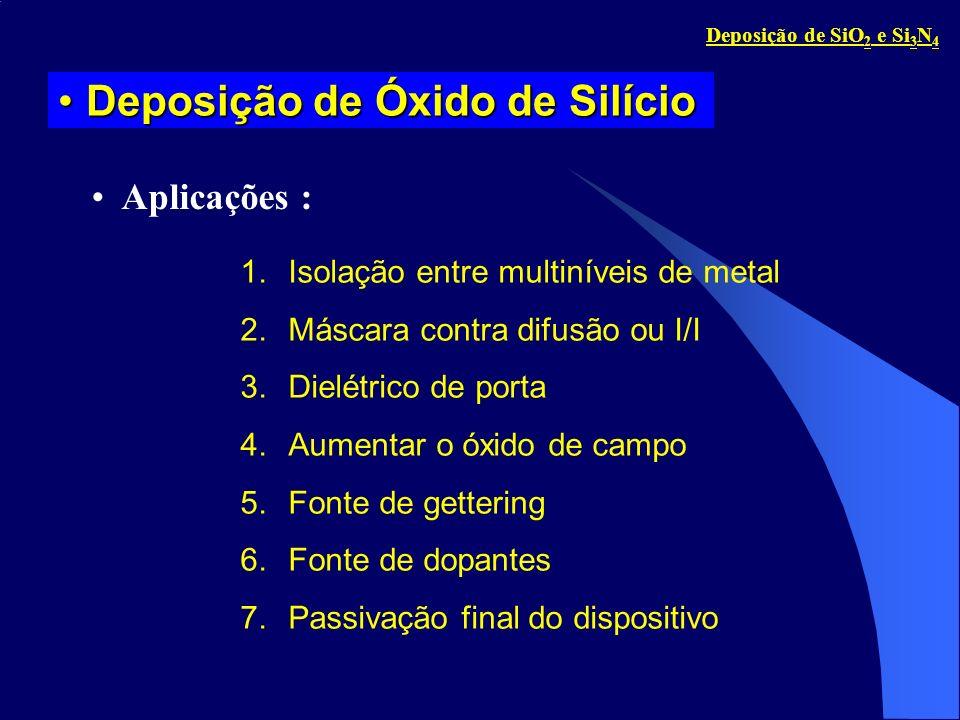 Deposição de Óxido de Silício