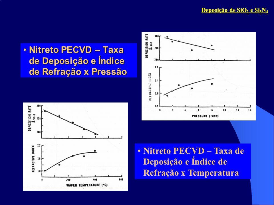 Nitreto PECVD – Taxa de Deposição e Índice de Refração x Pressão