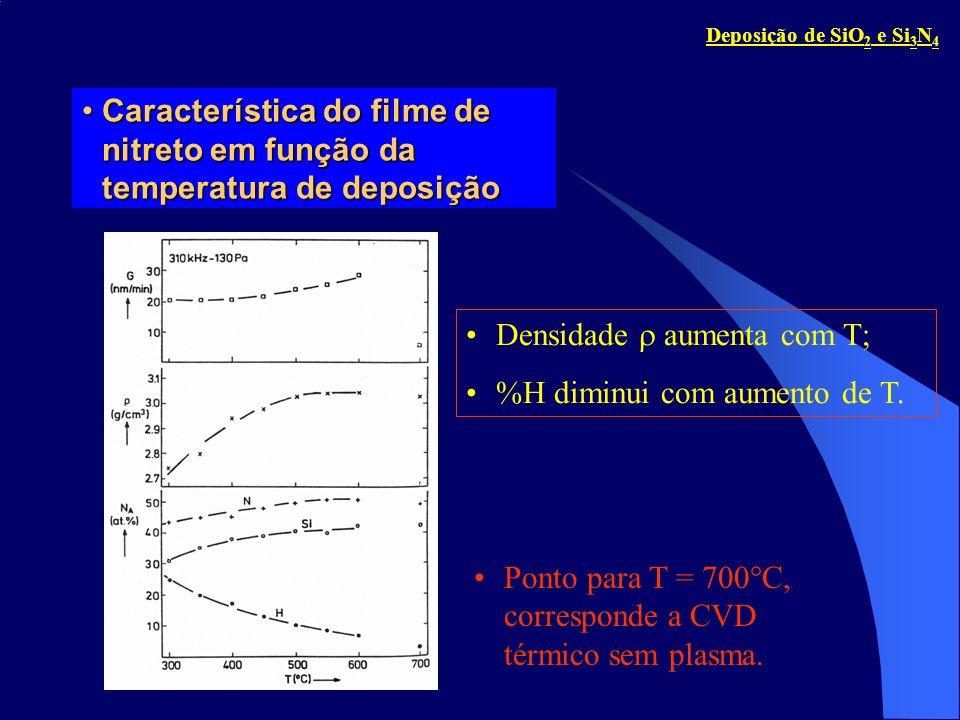 Densidade  aumenta com T; %H diminui com aumento de T.