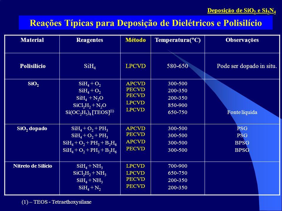 Reações Típicas para Deposição de Dielétricos e Polisilício