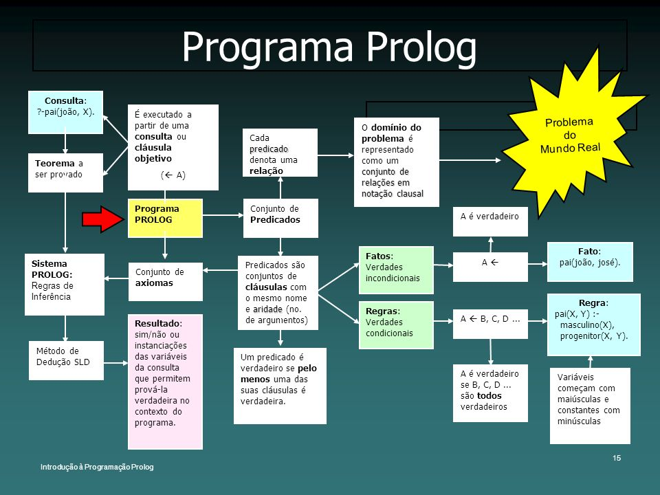 Programa Prolog Problema do Mundo Real