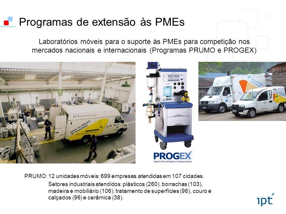 Programas de extensão às PMEs