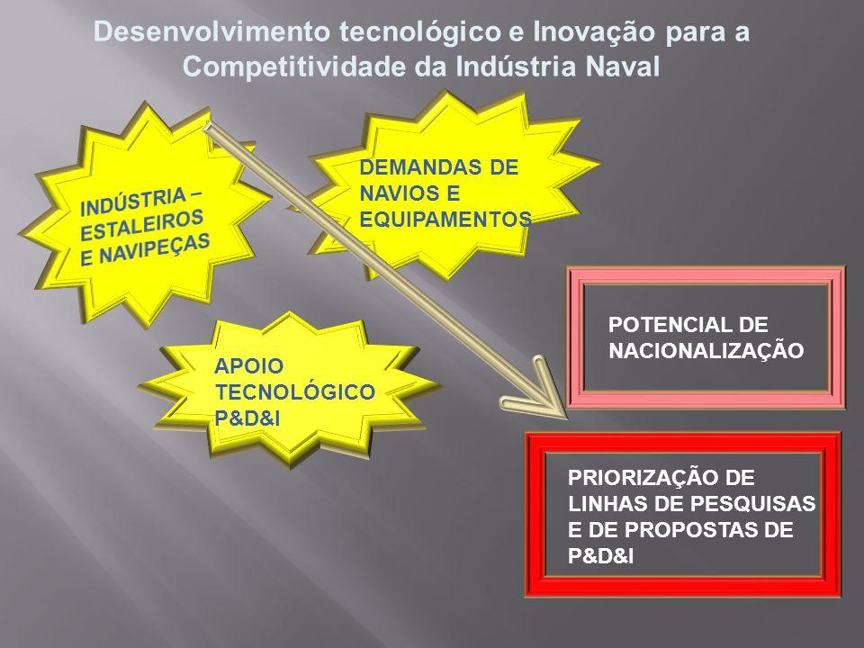 Desenvolvimento tecnológico e Inovação para a Competitividade da Indústria Naval