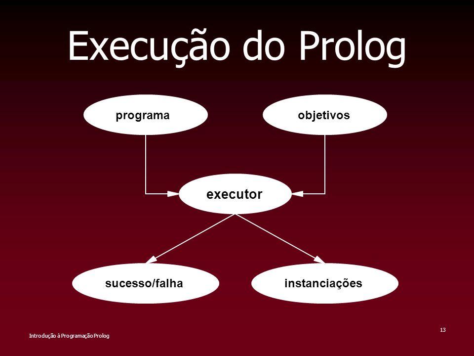 Execução do Prolog executor programa objetivos sucesso/falha