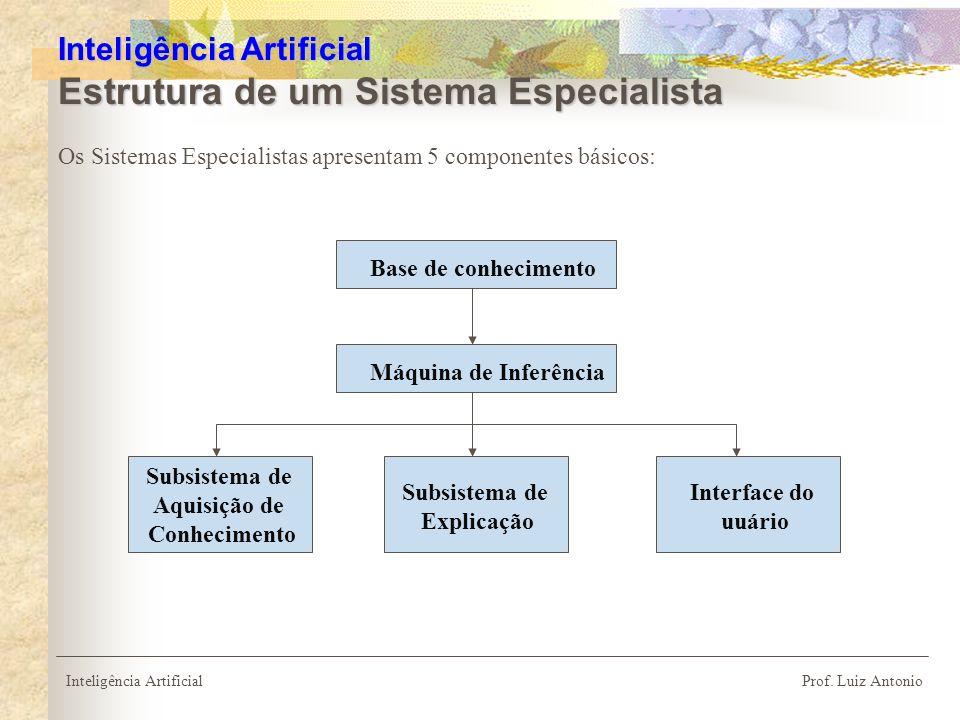 Inteligência Artificial Estrutura de um Sistema Especialista