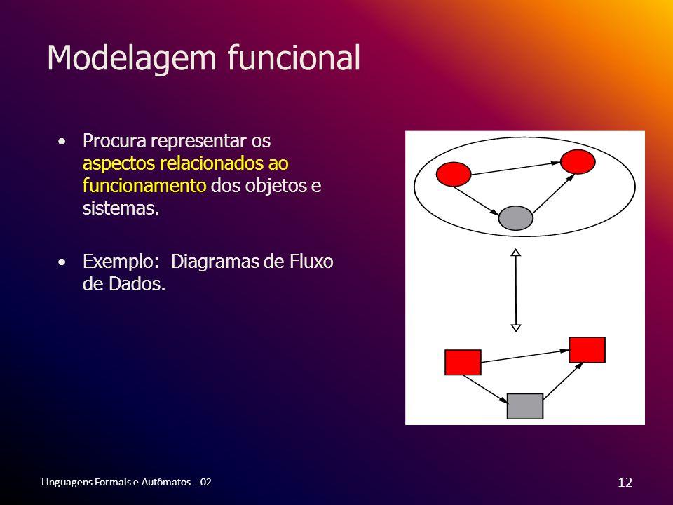 Modelagem funcional Procura representar os aspectos relacionados ao funcionamento dos objetos e sistemas.