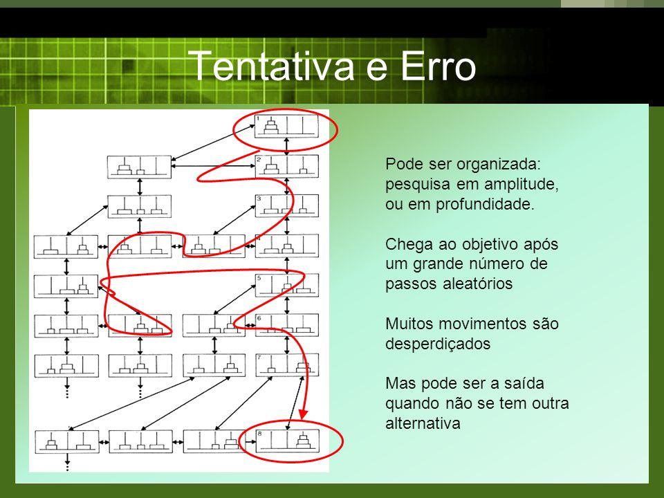 Tentativa e Erro Pode ser organizada: pesquisa em amplitude, ou em profundidade.