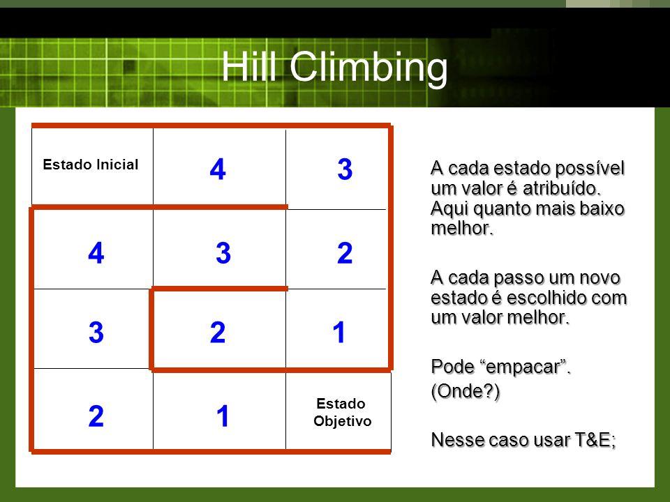 Hill Climbing Estado Inicial. Estado Objetivo. 1. 2. 3. 4. A cada estado possível um valor é atribuído. Aqui quanto mais baixo melhor.
