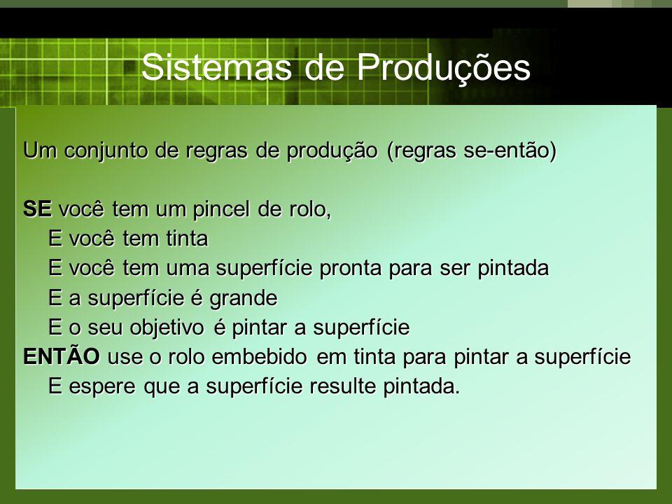 Sistemas de Produções Um conjunto de regras de produção (regras se-então) SE você tem um pincel de rolo,