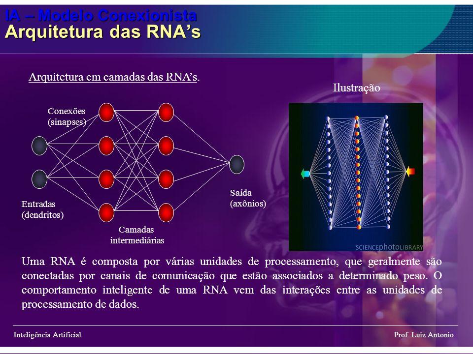 IA – Modelo Conexionista Arquitetura das RNA's