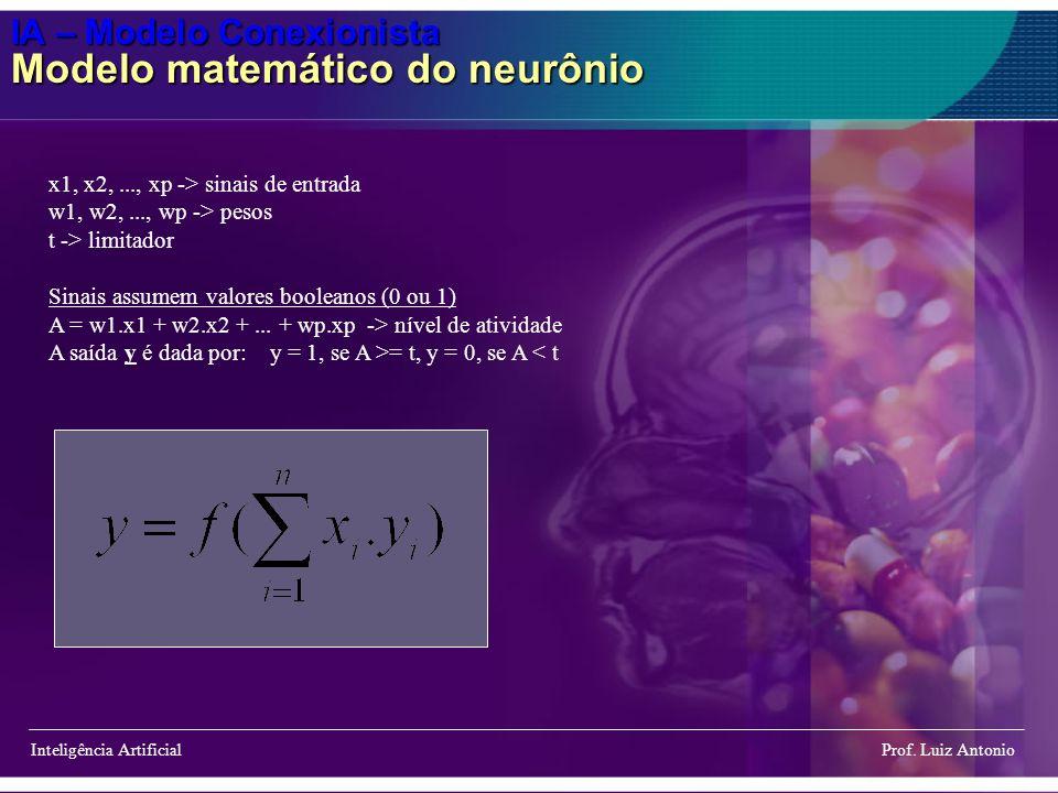 IA – Modelo Conexionista Modelo matemático do neurônio