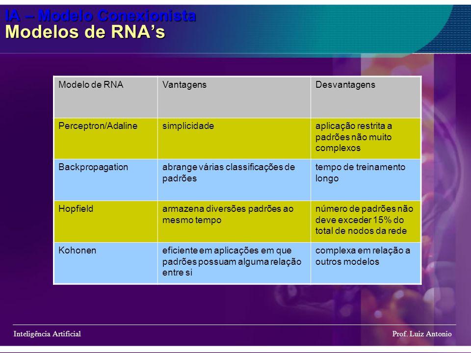 IA – Modelo Conexionista Modelos de RNA's
