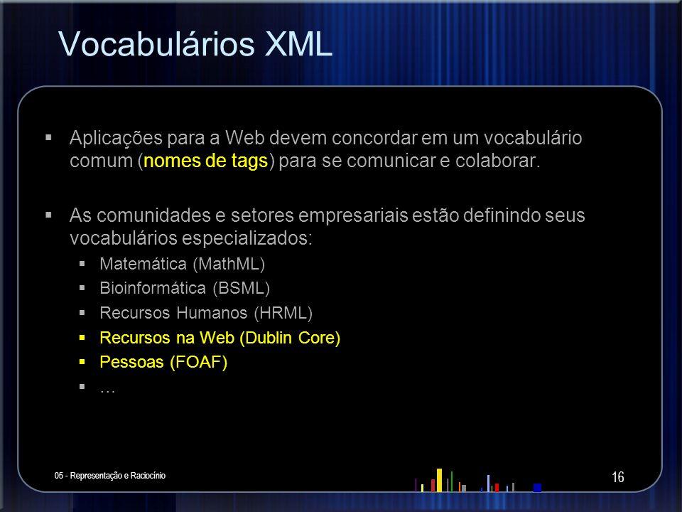 Vocabulários XML Aplicações para a Web devem concordar em um vocabulário comum (nomes de tags) para se comunicar e colaborar.