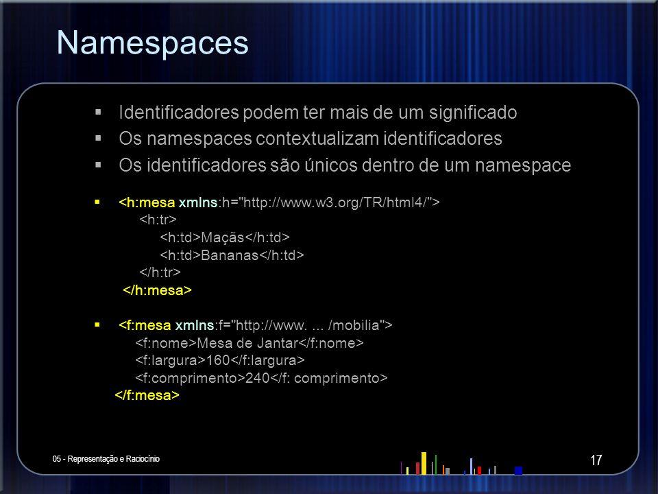 Namespaces Identificadores podem ter mais de um significado