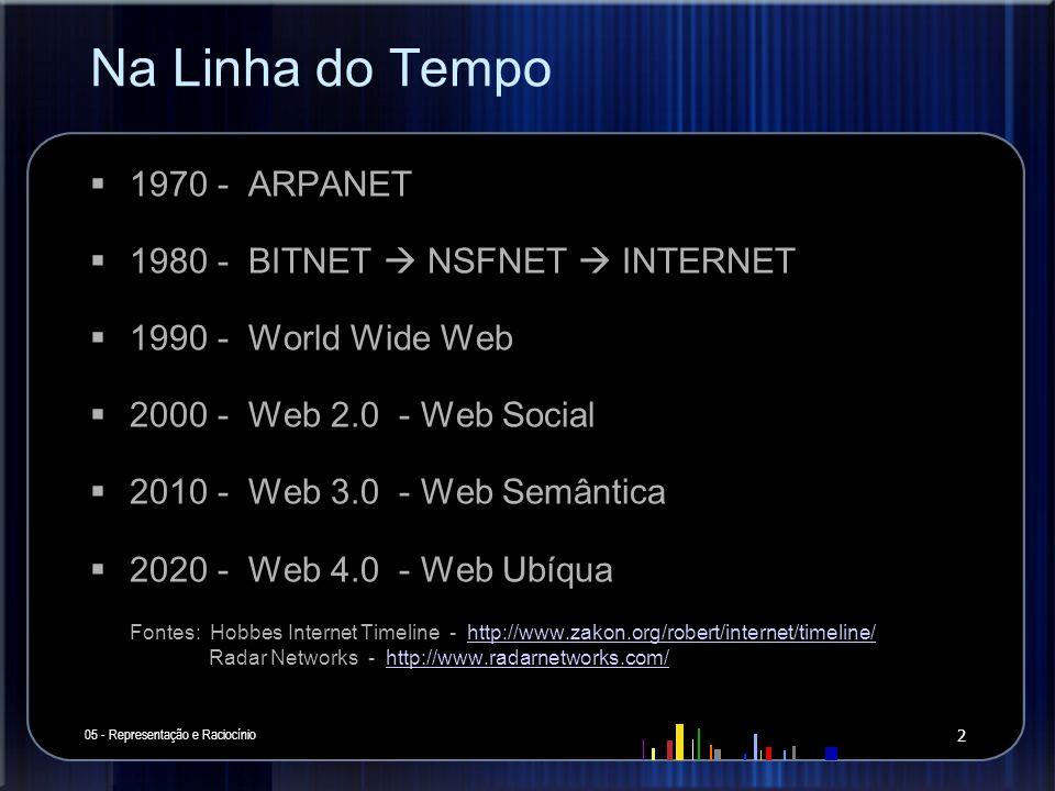 Na Linha do Tempo 1970 - ARPANET 1980 - BITNET  NSFNET  INTERNET