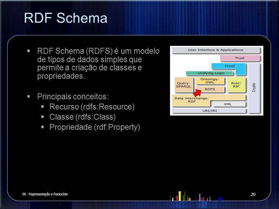 RDF Schema RDF Schema (RDFS) é um modelo de tipos de dados simples que permite a criação de classes e propriedades.