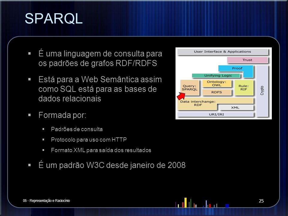 SPARQL É uma linguagem de consulta para os padrões de grafos RDF/RDFS
