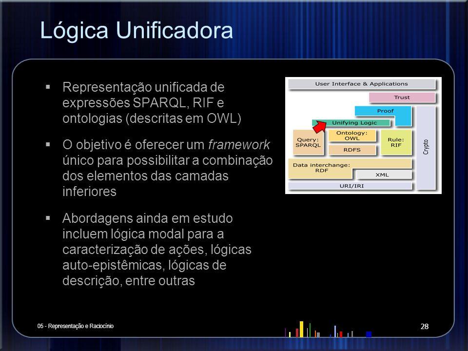 Lógica Unificadora Representação unificada de expressões SPARQL, RIF e ontologias (descritas em OWL)
