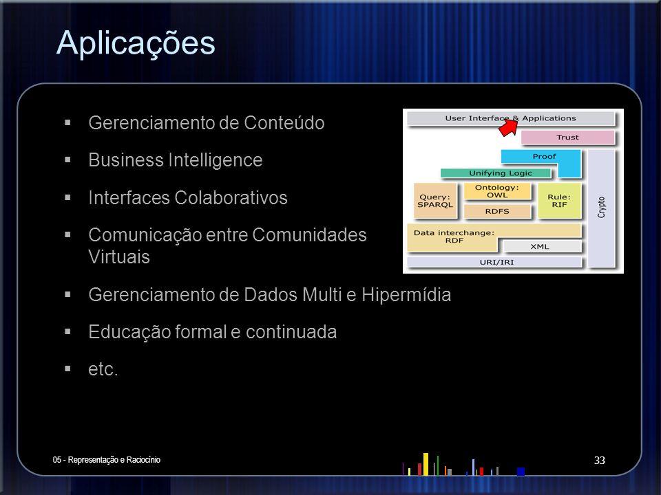 Aplicações Gerenciamento de Conteúdo Business Intelligence