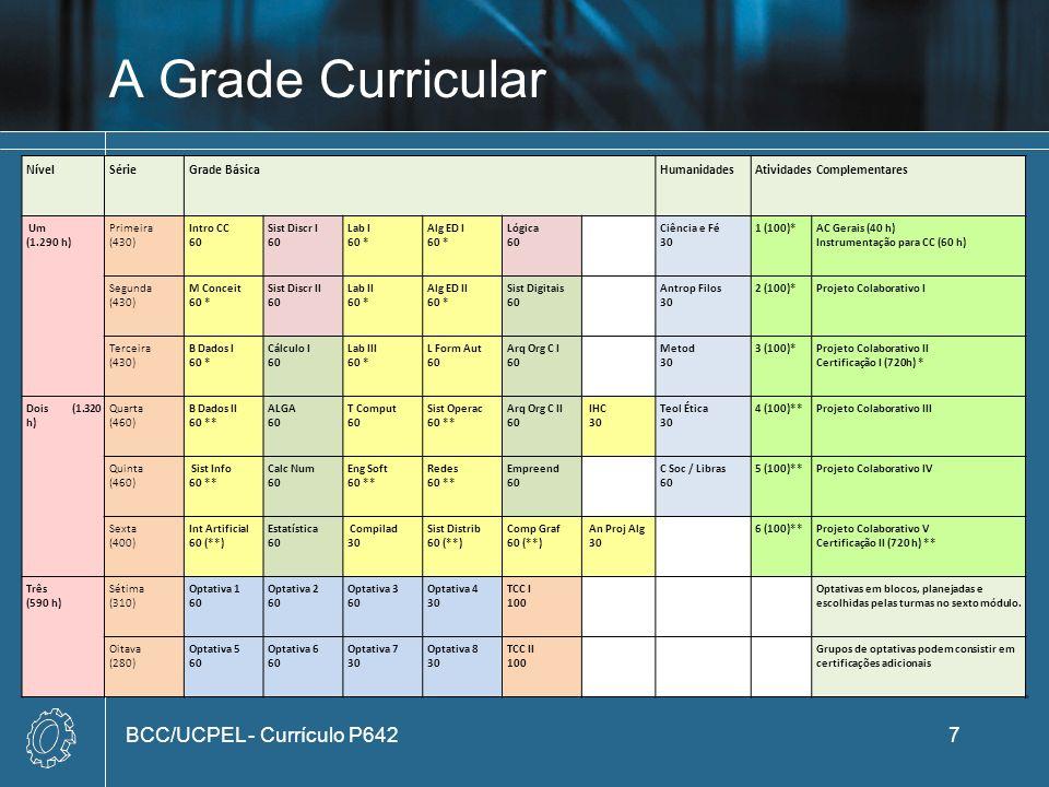 A Grade Curricular BCC/UCPEL - Currículo P642 Nível Série Grade Básica