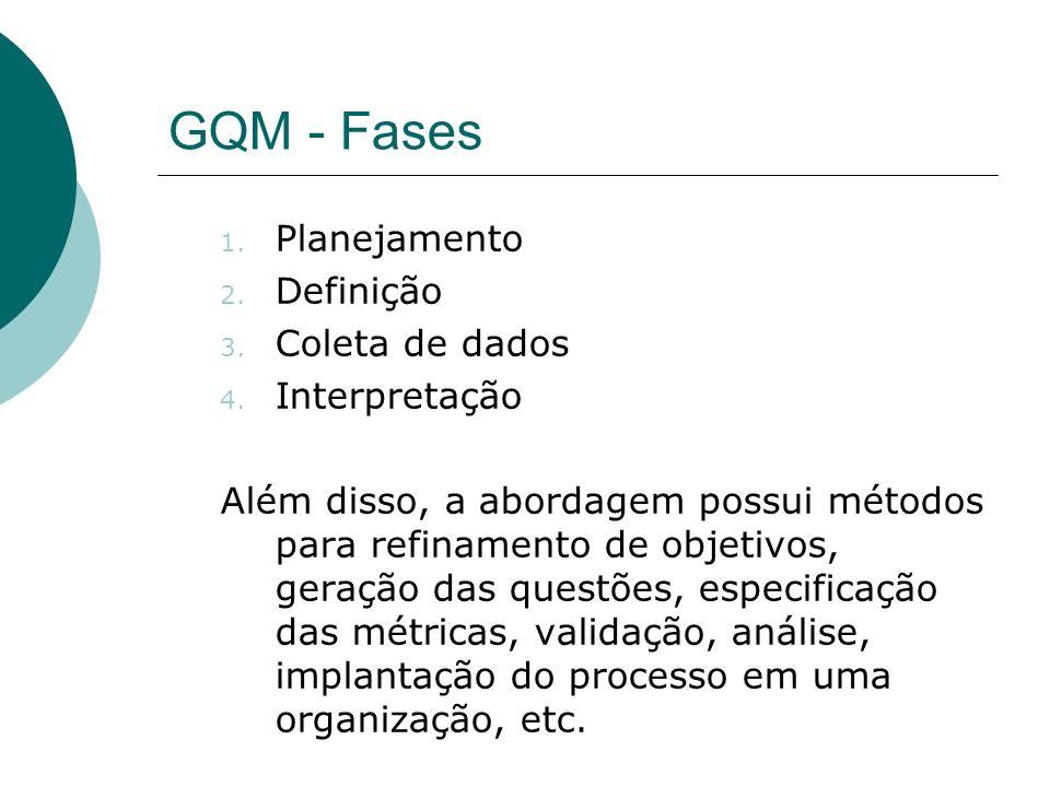 GQM - Fases Planejamento Definição Coleta de dados Interpretação
