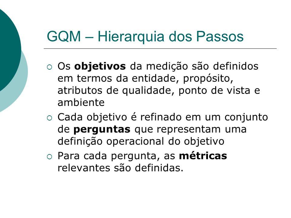 GQM – Hierarquia dos Passos