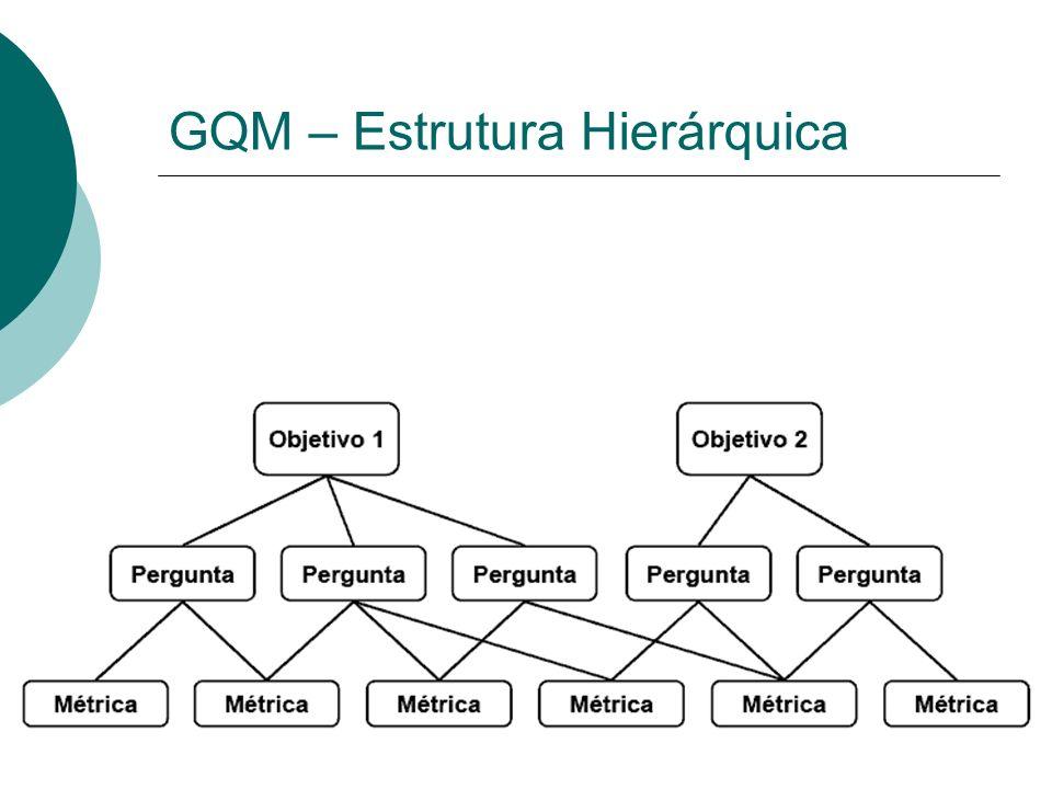 GQM – Estrutura Hierárquica