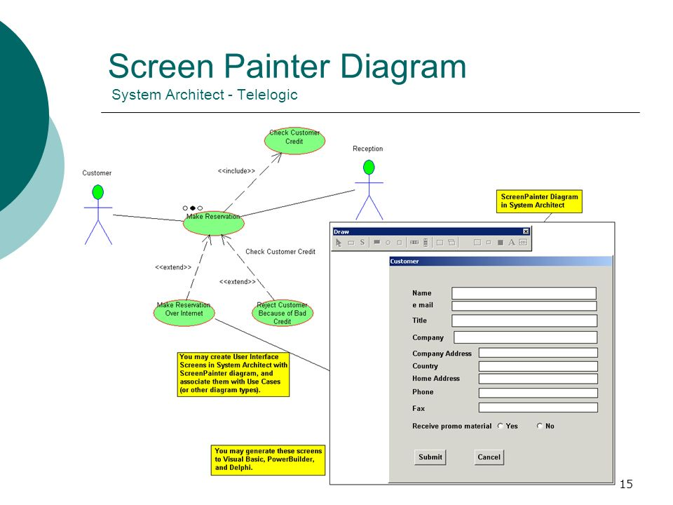 Screen Painter Diagram System Architect - Telelogic