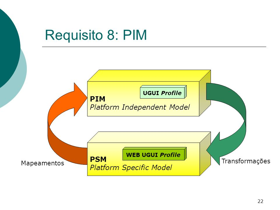 Requisito 8: PIM PIM Platform Independent Model PSM