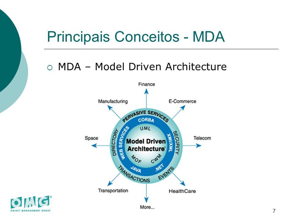 Principais Conceitos - MDA