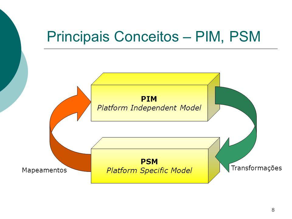 Principais Conceitos – PIM, PSM
