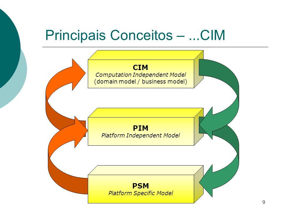 Principais Conceitos – ...CIM