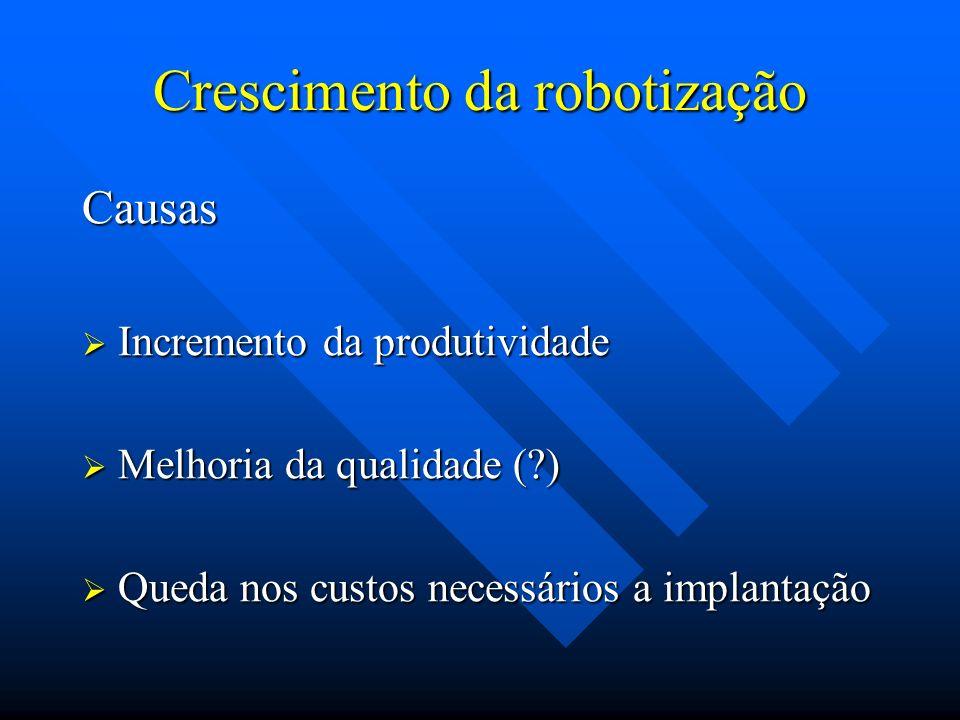 Crescimento da robotização