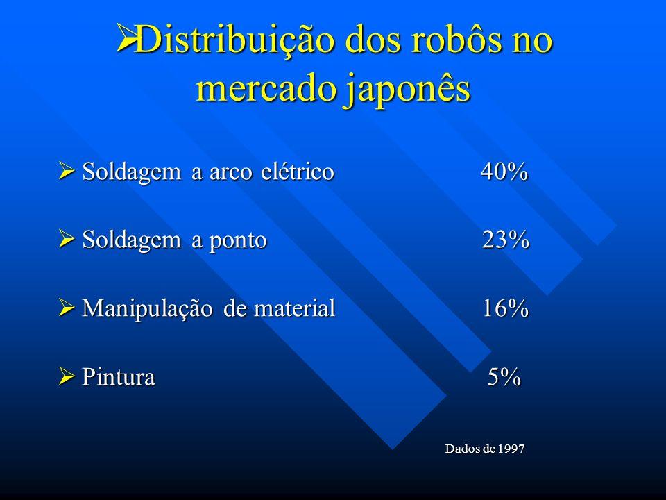 Distribuição dos robôs no mercado japonês