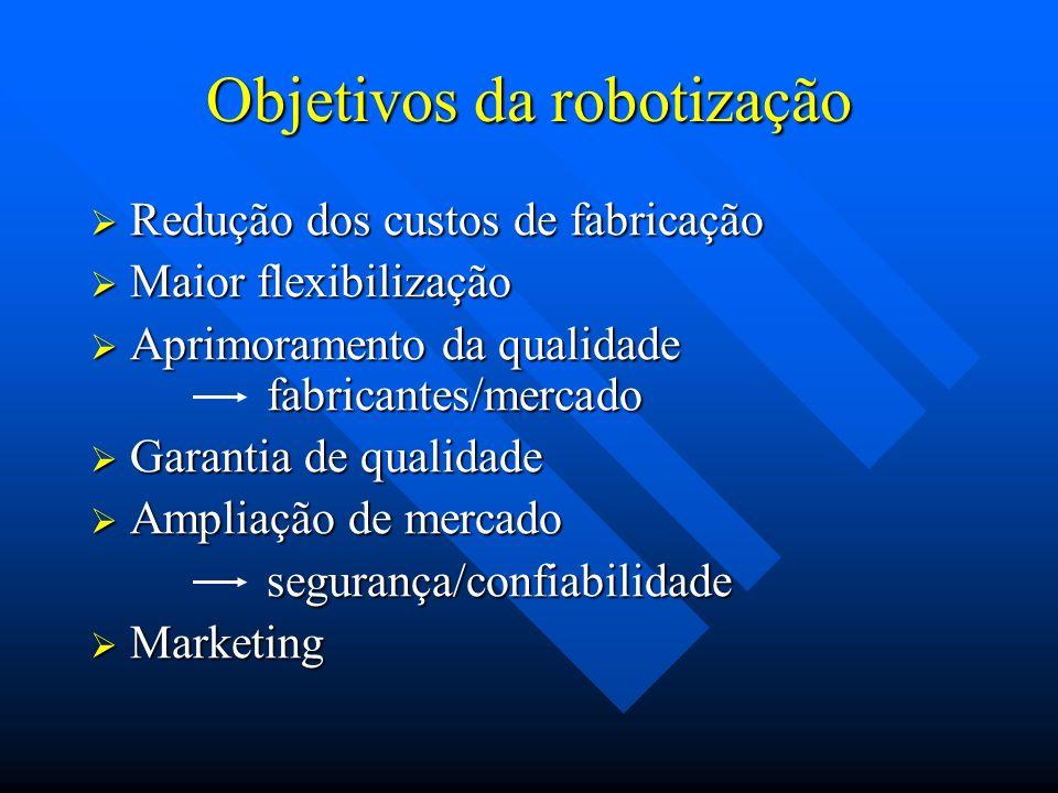 Objetivos da robotização