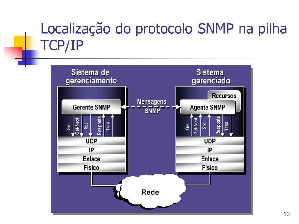 Localização do protocolo SNMP na pilha TCP/IP