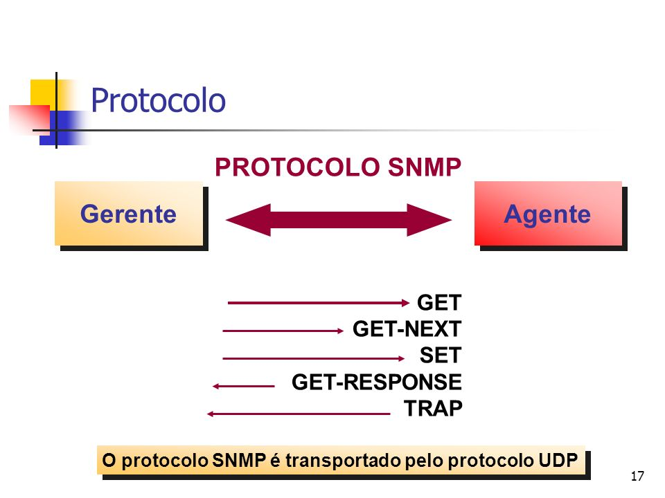 Protocolo PROTOCOLO SNMP Gerente Agente GET GET-NEXT SET GET-RESPONSE
