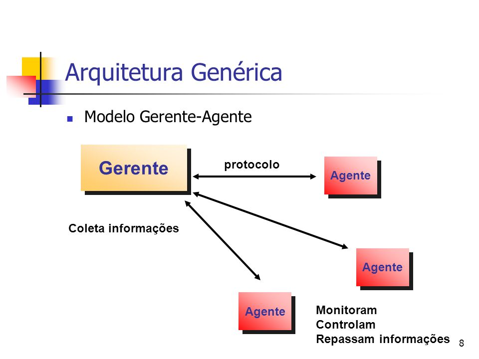 Arquitetura Genérica Gerente Modelo Gerente-Agente protocolo Agente