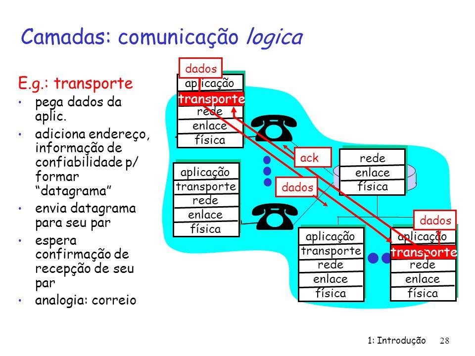 Camadas: comunicação logica