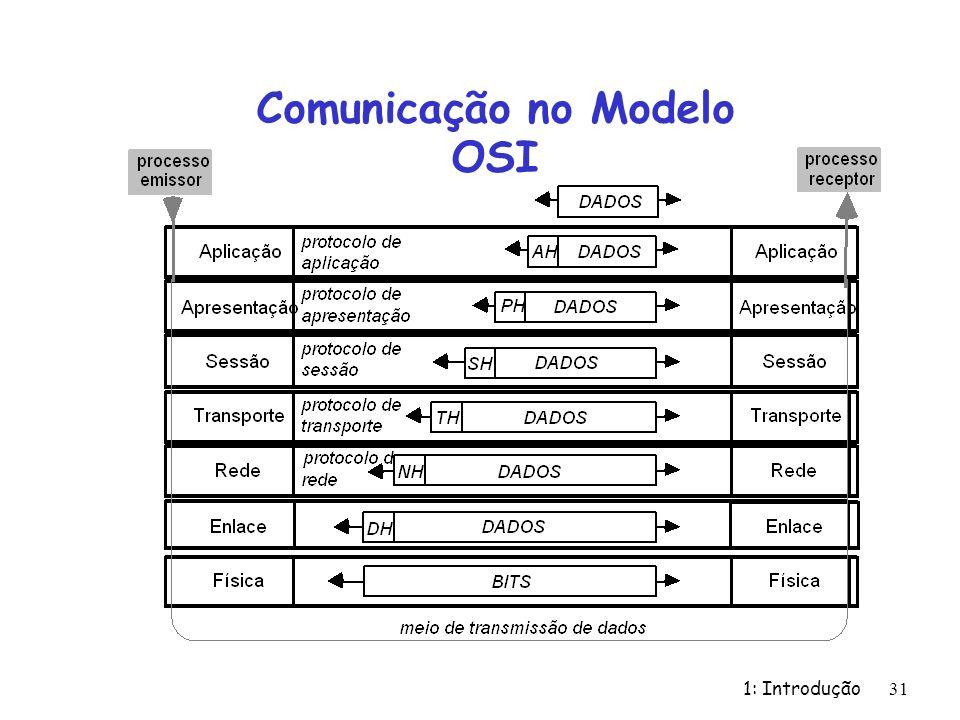 Comunicação no Modelo OSI