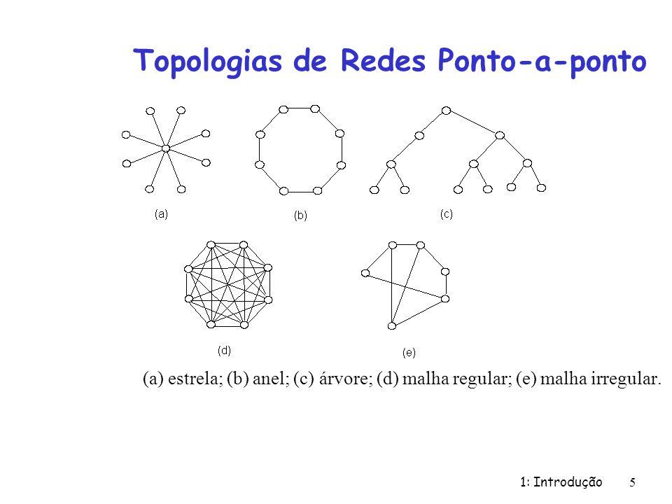 Topologias de Redes Ponto-a-ponto