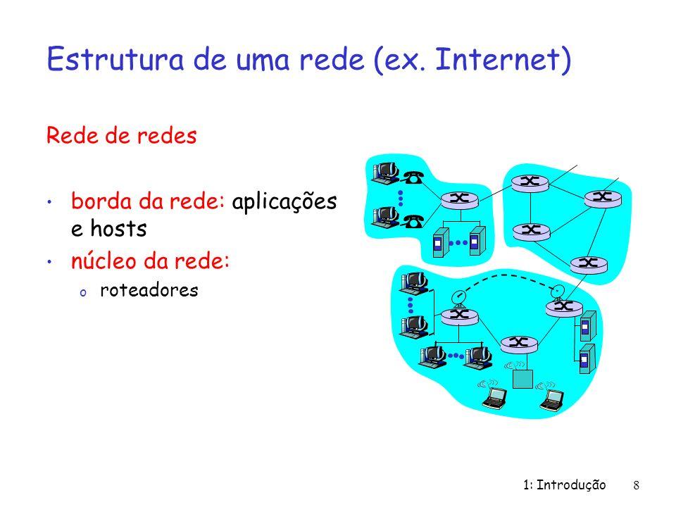 Estrutura de uma rede (ex. Internet)