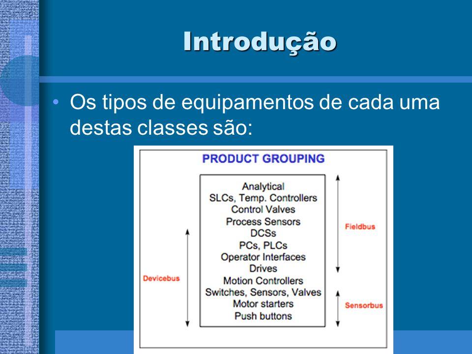 Introdução Os tipos de equipamentos de cada uma destas classes são: